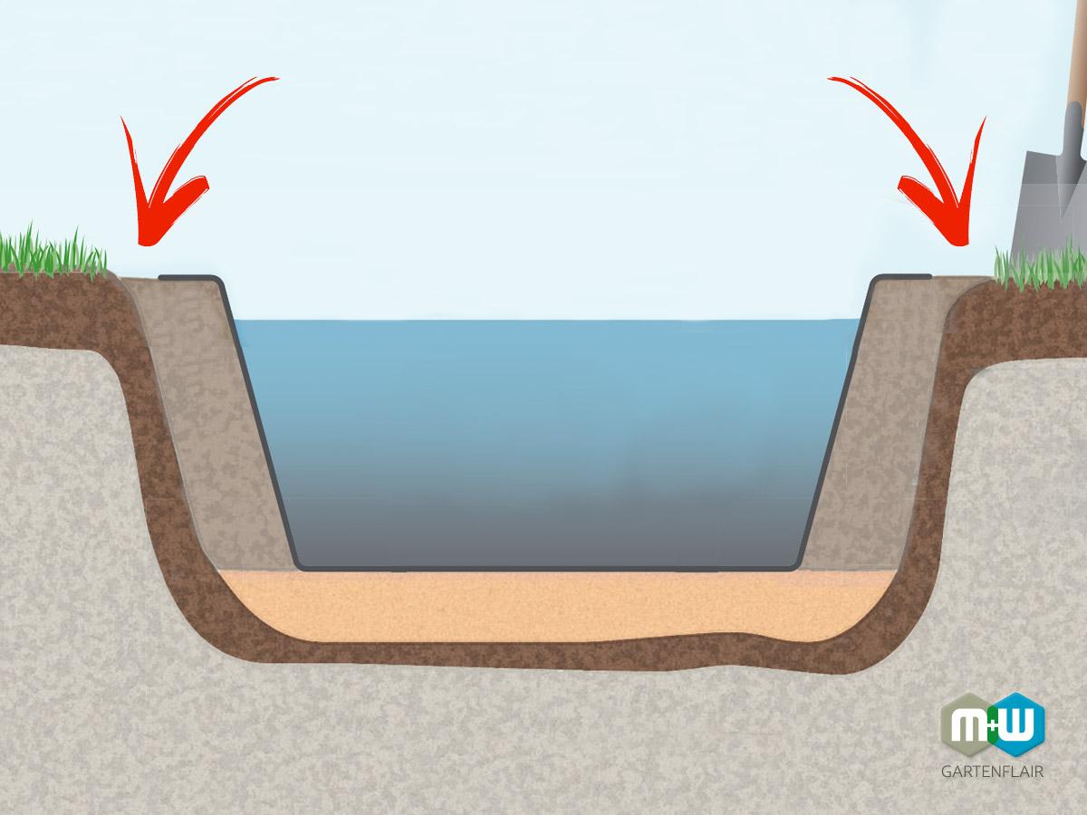 MW Teichbecken einbauen | Teichbecken abschließen